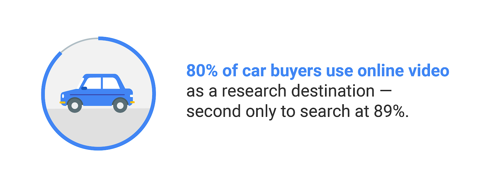 80% of car buyers use online video